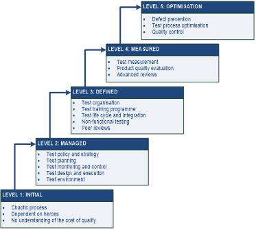 TMMi Structure
